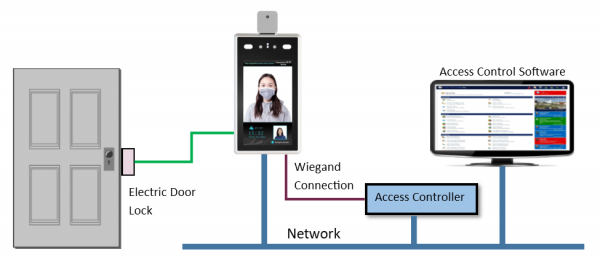 Diagram designed to show the flow of the TVIP-Facebio Reader Control System